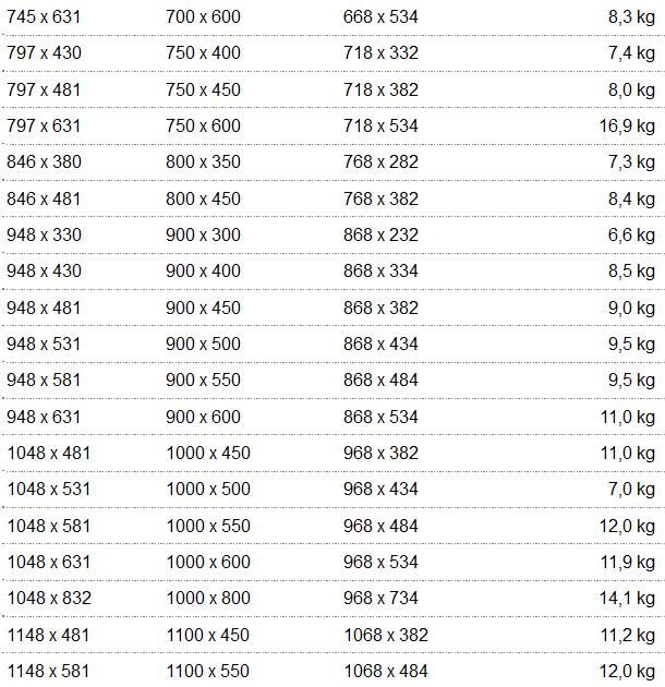Dometic S4 masse gewichte